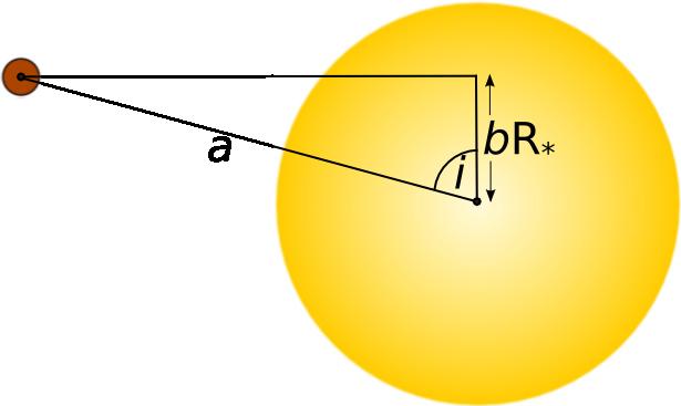 impact-parameter
